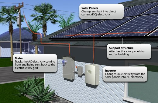 Commercial Grid Tied Solar: Join the future of electrical