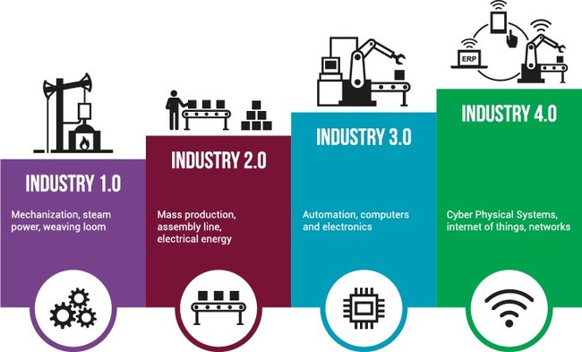 The Main Benefits and Challenges of Industry 4.0 Adoption in Manufacturing